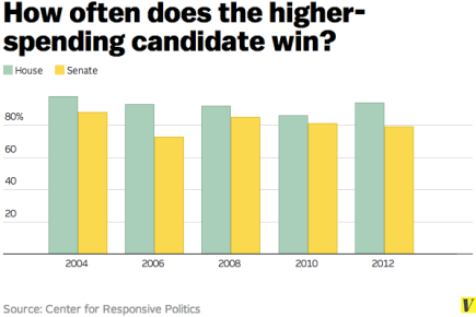 Higher-spending_candidates